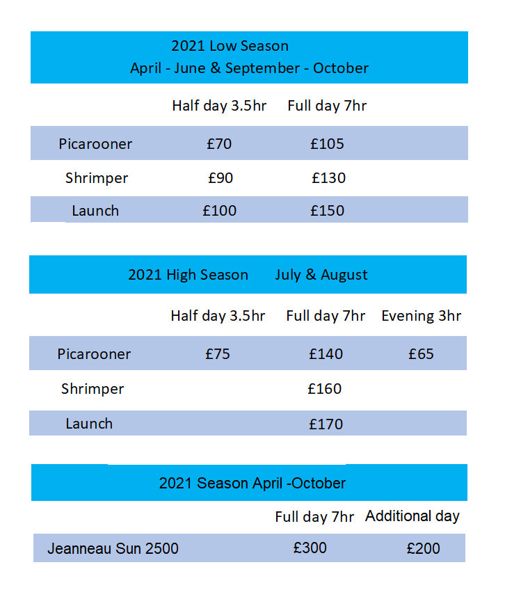 Mylor Boat Hire Prices 2021